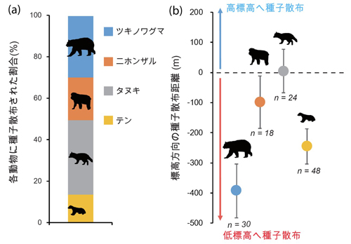 図3:(a)各動物に種子散布された割合、(b)各動物の標高方向の種子散布距離の平均値と標準誤差