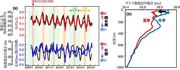 図2. 現生サンゴから得られた記録とアラビア海マシラ島周辺の塩分の深度分布