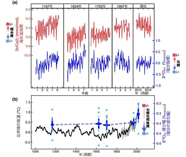 図3. 復元した塩分変動から算出した塩分の減少幅と北半球の気温変化