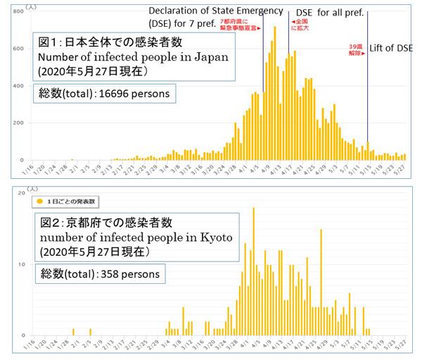 新型 コロナ 日本 の 感染 者 数