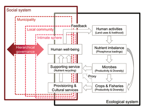 Figure 2 Nutrient-mediated human-nature interactions