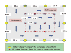 Figure Design of Yankaw Sanctuary System for Recovery of Fishery Resources