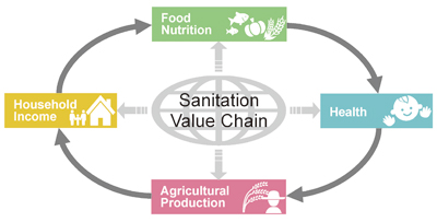 Figure The Sanitation Value Chain acts within and between other important social values