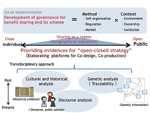 "Development of governance of""open-closed strategy"" based on evidence from transdisciplinary research"