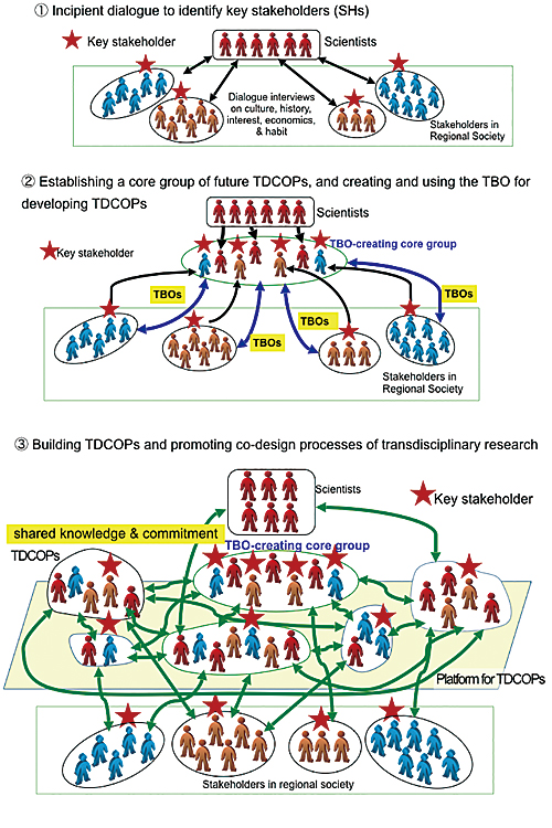 Co-creation of transdisciplinary communities of practice using by transformative boundary objects