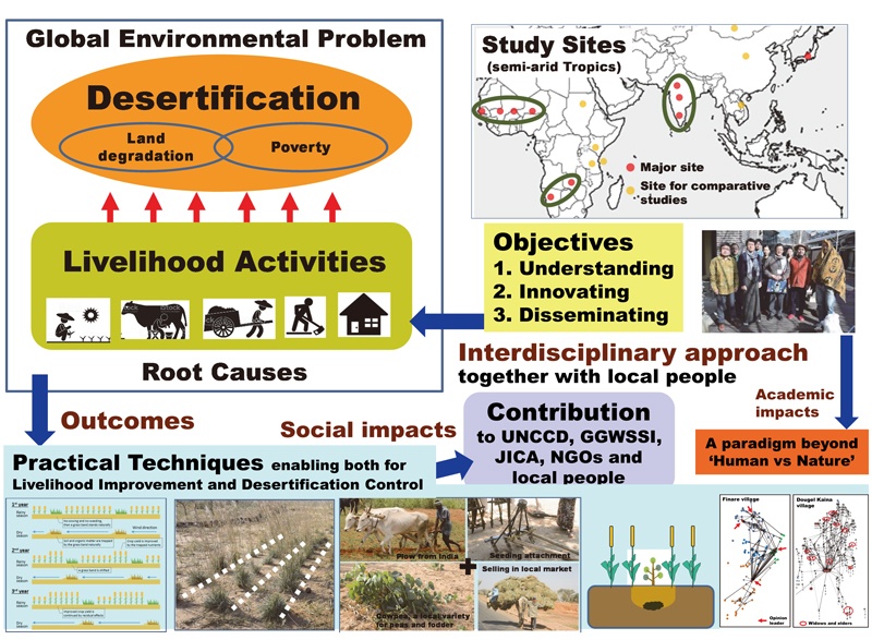 what are the major causes of desertification