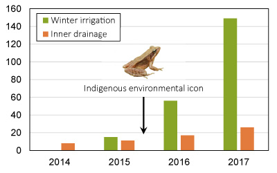 Figure 3 Annual changes in the number of rice paddies in which eco-friendly farming was practiced. The community members regarded a brown frog as an indigenous environmental icon in 2016