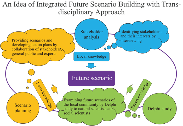 An Idea of Integrated Future Scenario Building with Transdisciplinary Approach