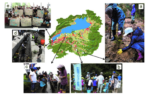 Figure 2 Action research with five focal communities in the Lake Biwa Watershed. Tree planting in upstream forests of Oh-hara (a), conservation of wetland biodiversity in terraced rice paddies of Kosaji (b), rehabilitation of habitat networks between a lake basin and rice paddies to facilitate fish spawning migration in Suhara (c), Conservation of lagoon landscape and rehabilitation of habitat networks between the lake basin and lagoons in Shina (d), Formation of a new community to recycle overgrown macrophyte debris in urban coastal areas (e; photo by INOUE Yasuo)
